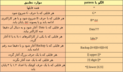 مثال ها از الگو Wildcard ها